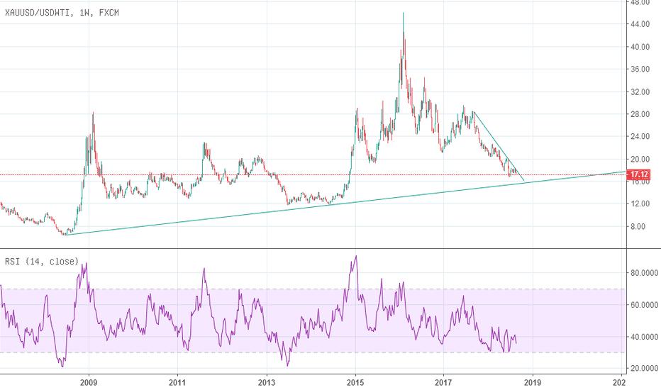 XAUUSD/USDWTI: 金油比收敛至相对狭窄的范围