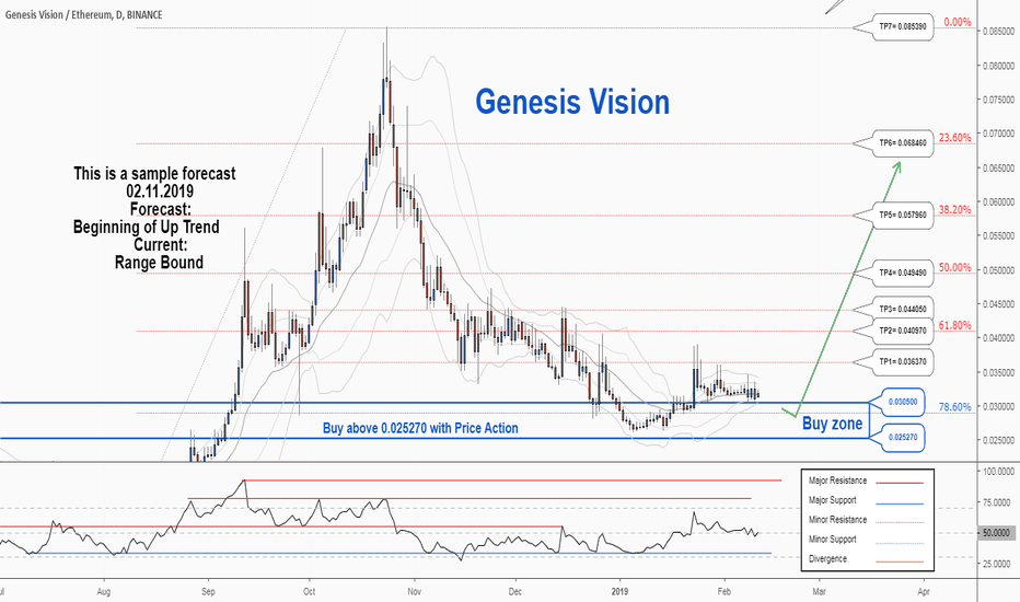 GVTETH: There is a possibility for the beginning of an uptrend in GVTETH
