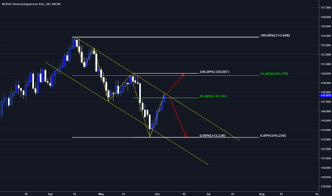 GBPJPY: GBPJPY wait for breakout or retrace.