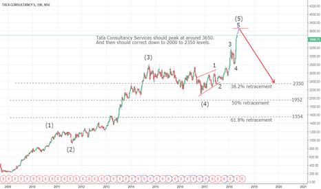 TCS: Tata Consultancy Services - Elliott Wave count