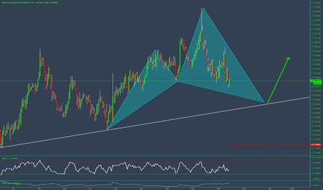 NZDUSD: Bullish Cypher on $NZDUSD within TREND