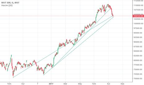 XU100: bist trend kanallrı
