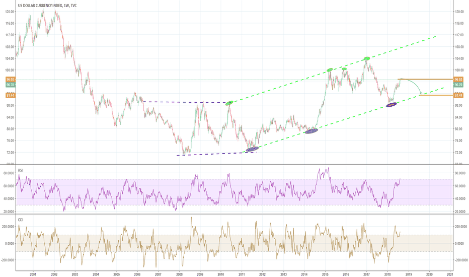 DXY: DXY might likely sell off before resuming bullish trend