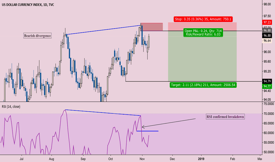 DXY: DXY prepping to crack supports underneath