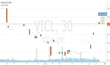 VICL: Buy 2.41 TP 2.45