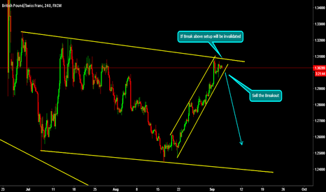 GBPCHF: Sell the Breakout!