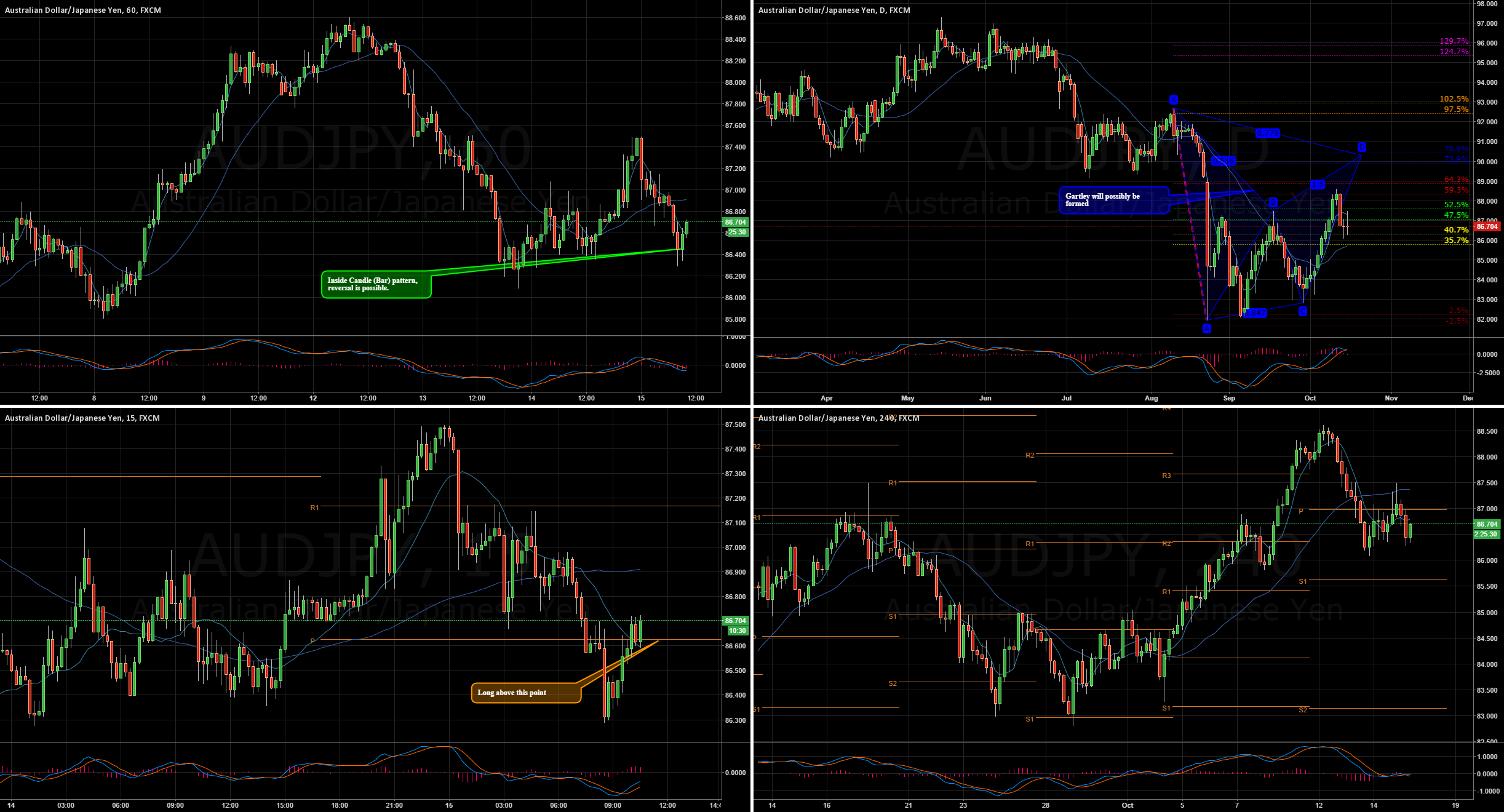 $AUDJPY The price is showing long oportunities
