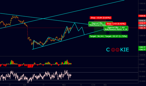 XAUUSD: THIS WEEK SIGNALS COOKIE....