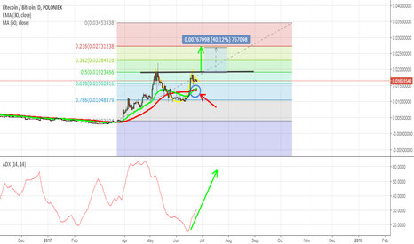 LTCBTC: LTC RISING UP ! CUP AND HANDLE CHART
