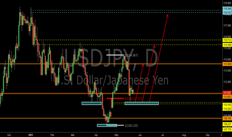 USDJPY: USDJPY:The Libra Pattern and 0.618RET