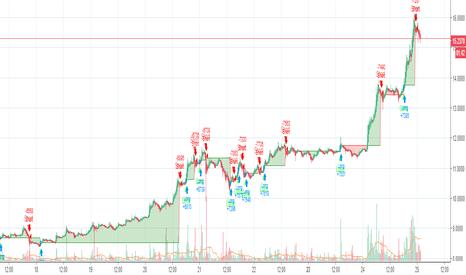 EOSUSD: Thoth Strategy - EOSUSD - 66% Profitable - 450% Profit - 03/18