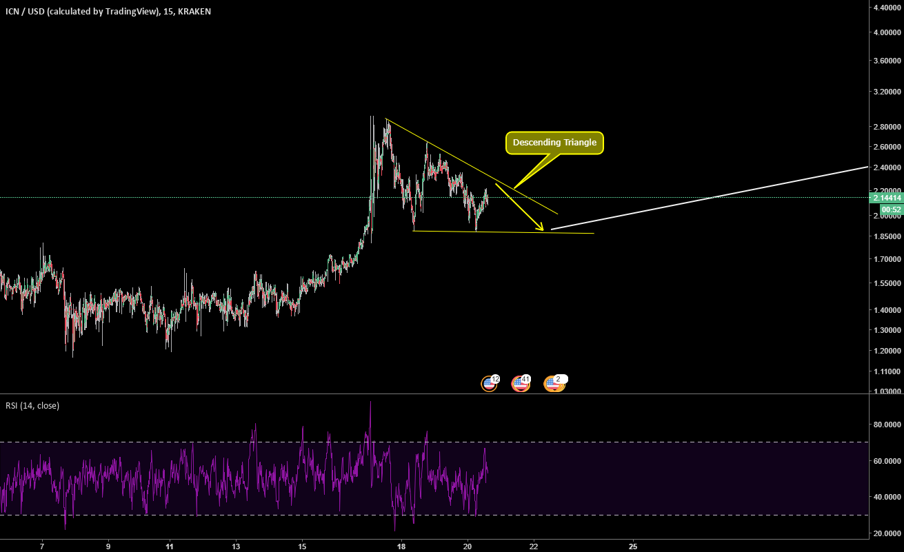 ICNUSD bullish move