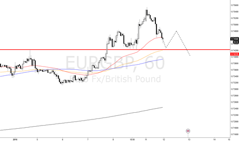 EURGBP: EURGBP is BIG Mountain