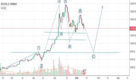 BTCUSD: vague C en cours sur BTC/USD
