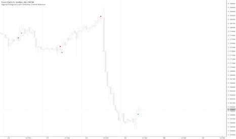 EURUSD: EURUSD Volume Trend Analysis Strength Signal Long Entry 1.15920