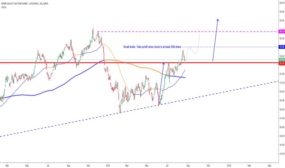 XLU: XLU buying the dip with bull call spread.