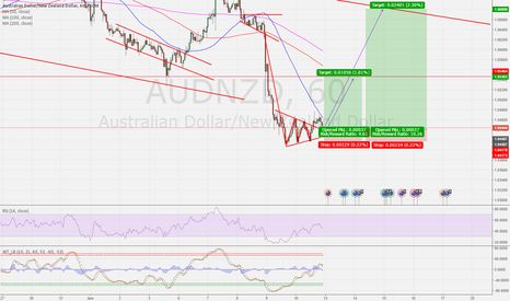 AUDNZD: AUDNZD breaking from triangle - retesting