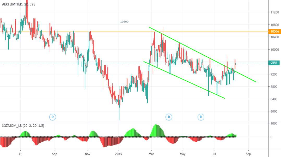 JSEAFE AECI  Breakout from consolidation channel for JSE:AFE by