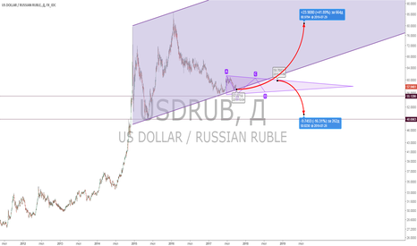 USDRUB: USD/RUB 28 сентября 2017