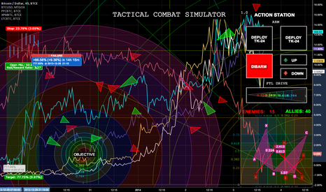 BTCUSD: ACTION STATIONS!!!~!@!! ACTION STATIONS!!#!!!