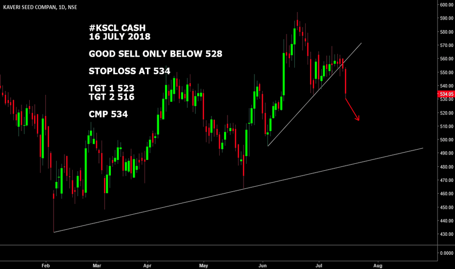 KSCL: #KSCL CASH : LOOKS WEAK BELOW 528