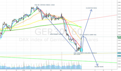 GER30: The Emails Case shown in the DAX