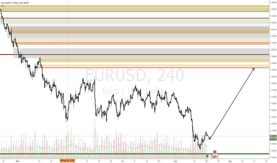 EURUSD: EURUSD has begun the move up