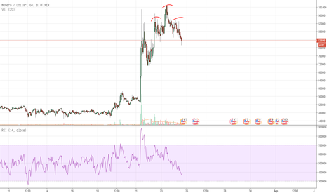 XMRUSD: Monero: Head And Shoulders
