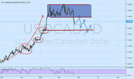 USDCAD: I think change Trend Now