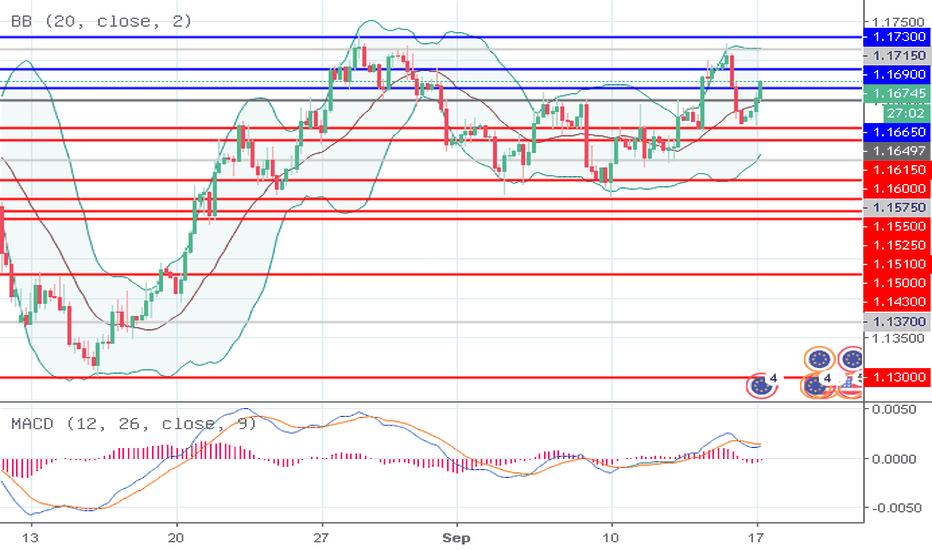 EURUSD: EUR/USD: trend menurun dipelihara