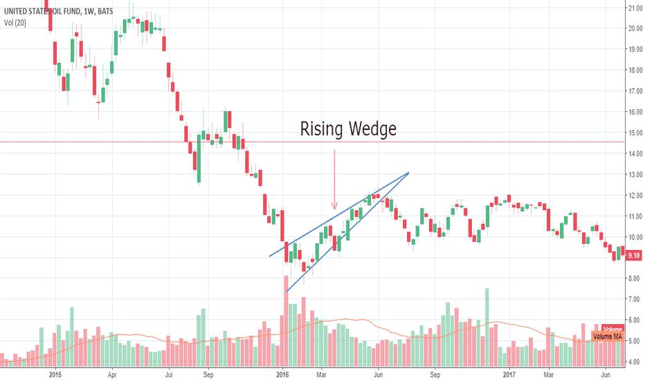 USO: TF T&I XVIII Chart XI Rising Wedge ETF