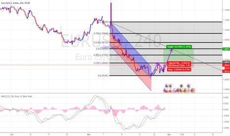 EURUSD: fib , MACD , Regression Trend