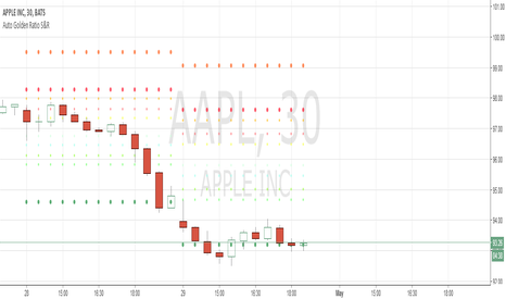 AAPL: 2 days after aaply's earning.
