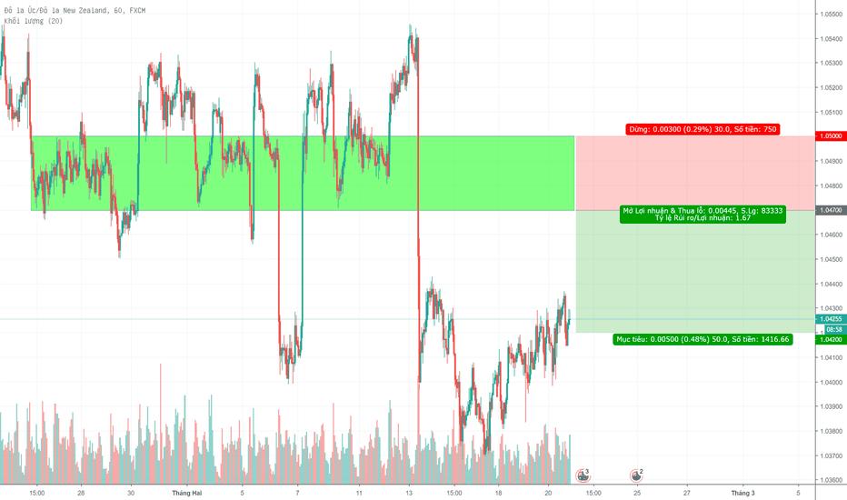 AUDNZD: #51 - Sell limit AUD/NZD