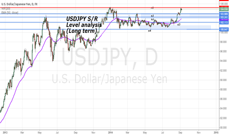 USDJPY: USDJPY S/R Levels analysis