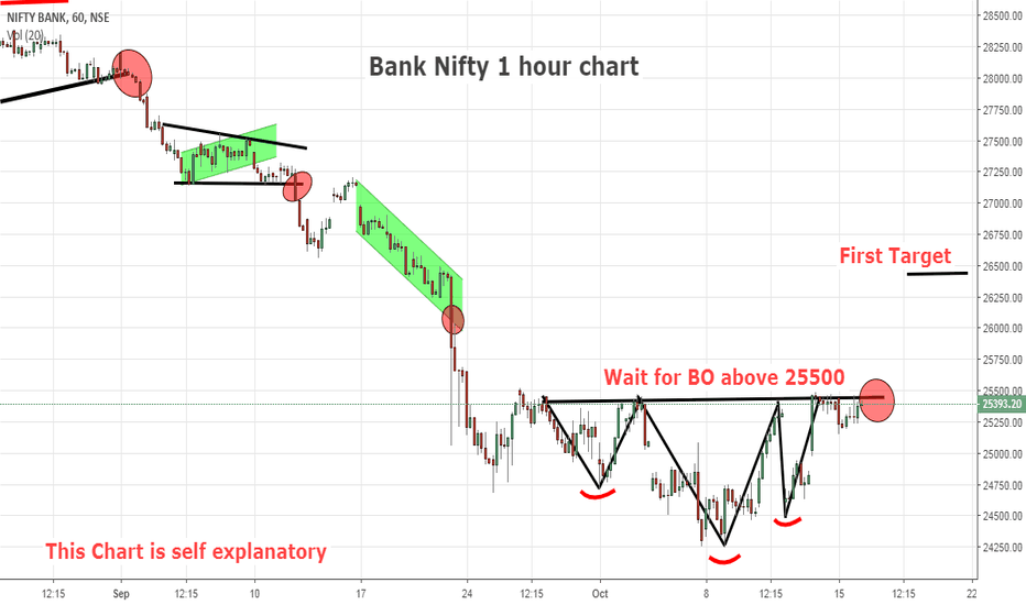 BANKNIFTY: Bank Nifty preparing for Rocket move