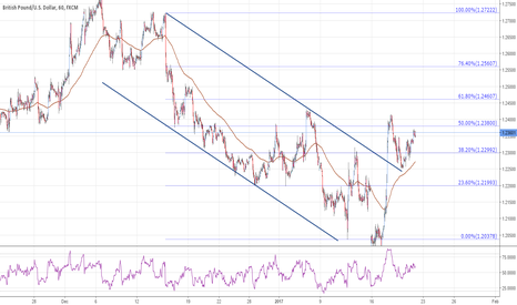 GBPUSD: Sterling builds support base