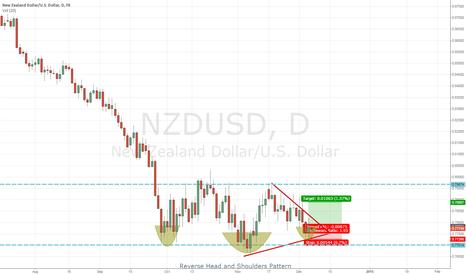 NZDUSD: NZDUSD Reverse Head and Shoulders