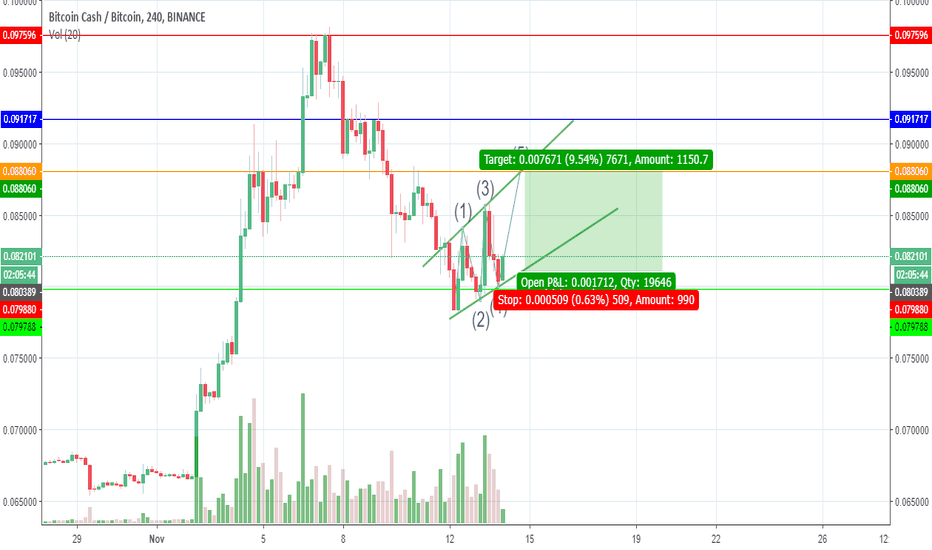 BCCBTC: long position in bitcoin cash at TF 4H (BINANCE EXCHANGE)