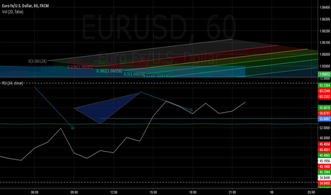 EURUSD: AUD Labor Market // EU is sharp up!
