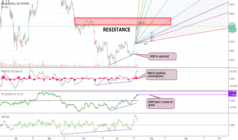 BTCUSD: BTC – time to ride. Lot's of negativity but we go up
