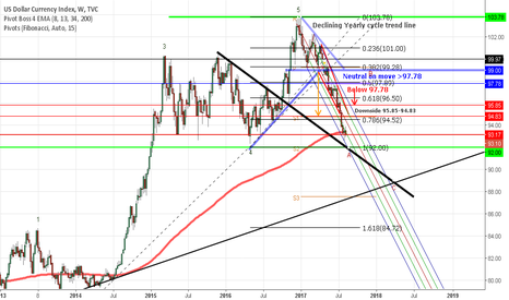 DXY: s2 look good for buy Dollar