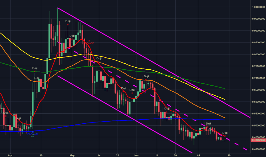 XRPUSD: XRP is in a Downtrend channel.