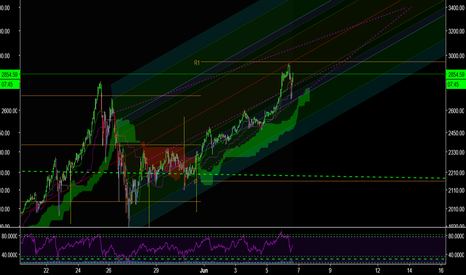 BTCUSD: BTC Ready for a little more up
