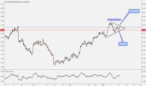 NZDJPY: PriceAction NZDJPY