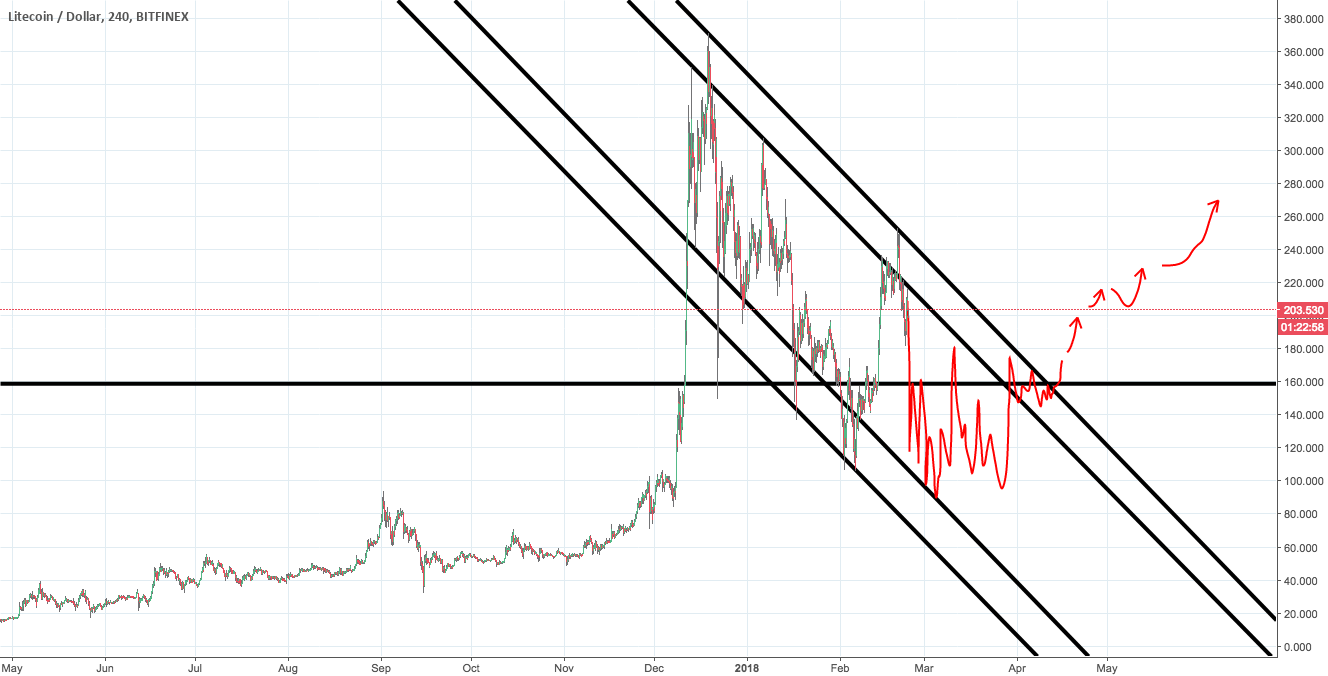 LTCUSD - Realistic recovery after continued downtrend