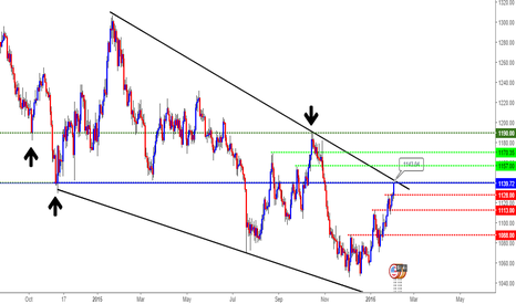 XAUUSD: ANALYSIS GOLD TIME DAILY