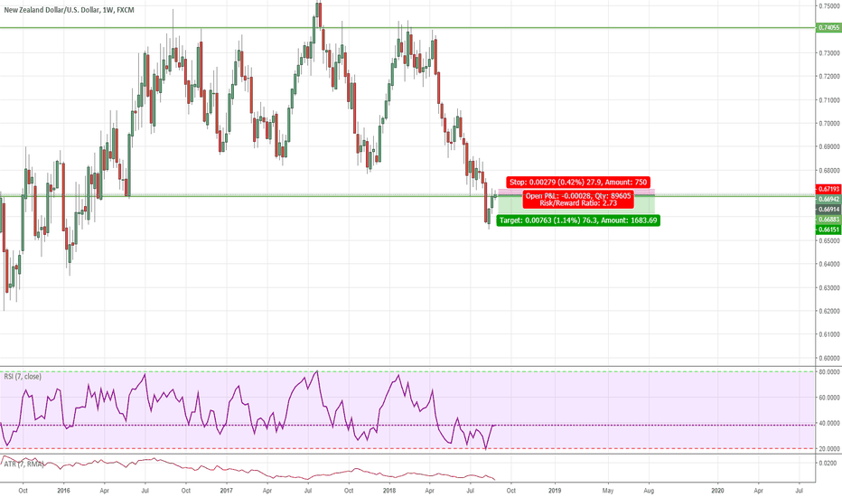 NZDUSD: Opportunity to sell