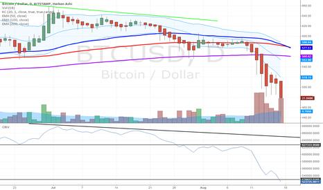 BTCUSD: Bitcoin Technical Breakdown Continues