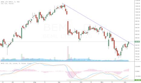 BEML: BEML : Trend line break
